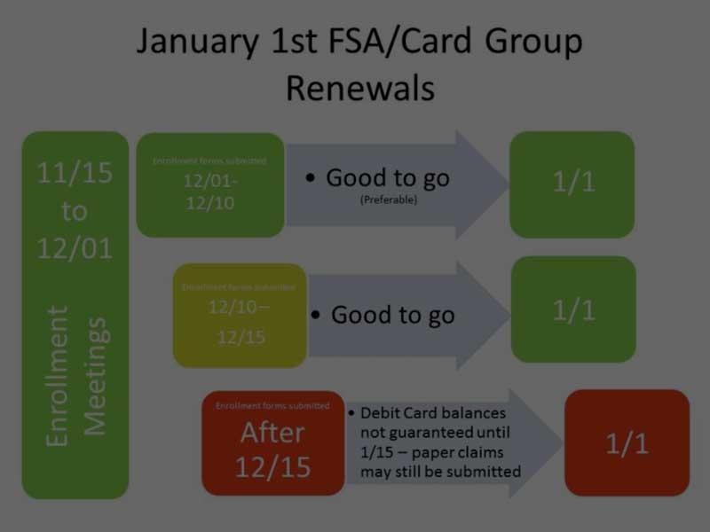 IRS FSA Changes