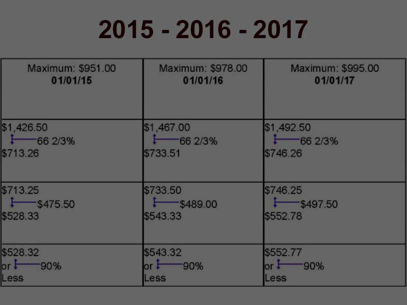 2017 Statewide Average Weekly Wage Announced